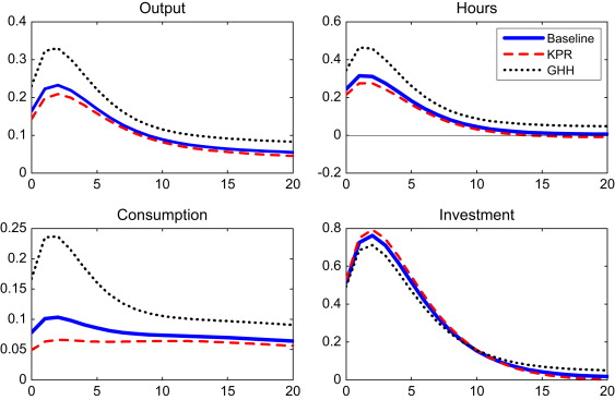 Investment shocks and consumption sciencedirect impulse responses to a shock to the marginal efficiency of investment in the baseline model solid lines and in two alternative parameterisations with kpr ccuart Images