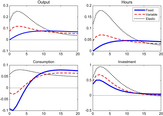Investment shocks and consumption sciencedirect impulse responses to a shock to the marginal efficiency of investment in the rbc model with fixed capacity utilisation solid lines and in two alternative ccuart Images