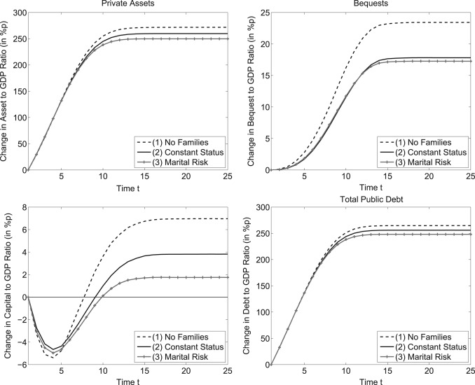 Families and social security - ScienceDirect