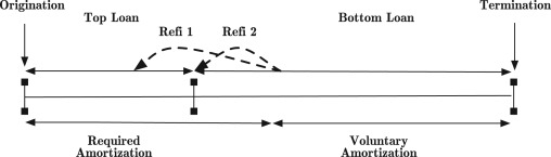 ammorization scale