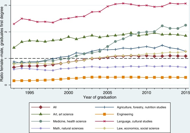 Early gender gaps among university graduates - ScienceDirect