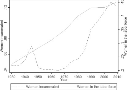 Uncovering the gender participation gap in crime - ScienceDirect