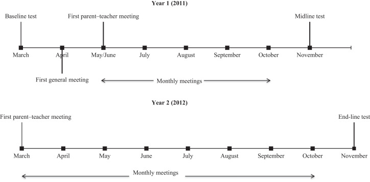 Parent–teacher meetings and student outcomes: Evidence from