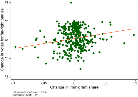 Immigration and electoral support for the far-left and the