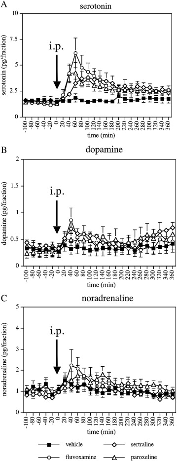 Sertraline increases extracellular levels not only of