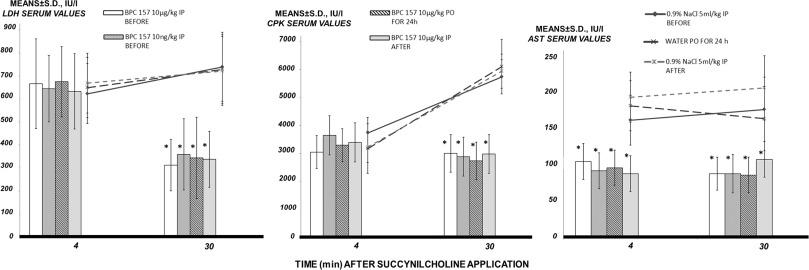 BPC 157: The counteraction of succinylcholine, hyperkalemia