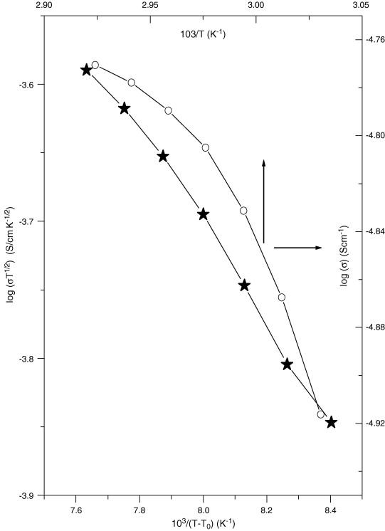 Ionic Transport Studies On Peo6napo3 Polymer Electrolyte