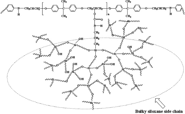 Effect Of Psi Polymeric Silsesquioxane And The Monomer Compound On