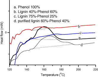 synthesis of phenol formaldehyde resol resins using organosolv   profiles of representative lignin phenol formaldehyde resol resins and the reference phenol resol resin