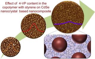 Segmented poly(styrene-co-vinylpyridine) as multivalent host for CdSe nanocrystal based nanocomposites