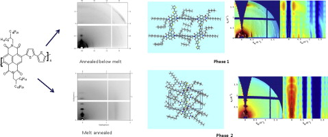 On the packing and the orientation of P(NDI2OD-T2) at low molecular weight