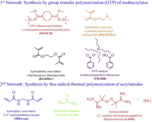 Synthesis and characterization of robust double networks based on chemical structures names and abbreviations of the main reagents used for the sciox Choice Image