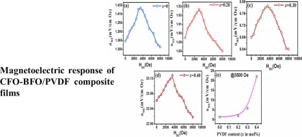 Multiferroic and magnetoelectric properties of BiFeO3-CoFe2O4-poly