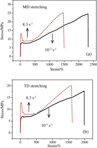 Different structure transitions and tensile property of LLDPE film