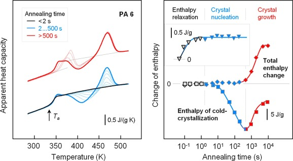 Relaxation and crystal nucleation in polymer glasses