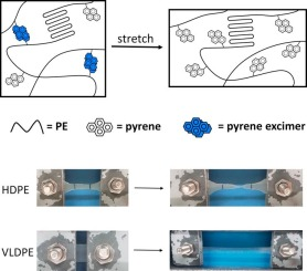 Strain-reporting pyrene-grafted polyethylene - ScienceDirect