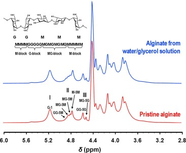 Self-reinforcement of alginate hydrogel via conformational