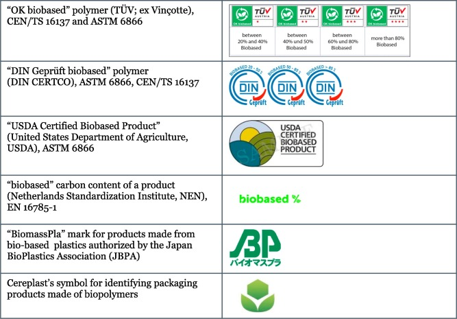Recycling of biopolymers – The patent perspective