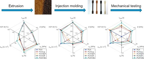 Reduction of cycle times in injection molding of PLA through bio