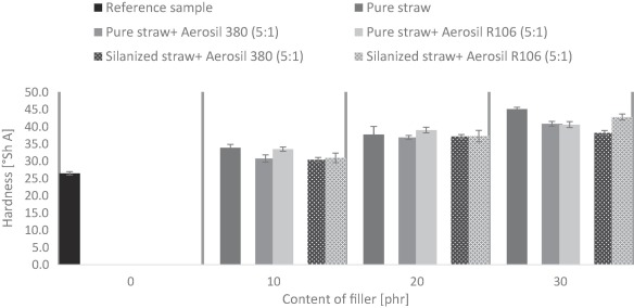 Cereal straw and their physical modifications with