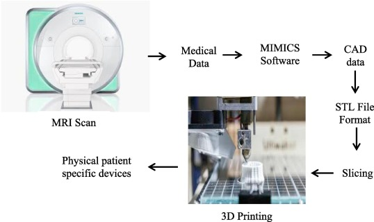 3D printing of polyether-ether-ketone for biomedical