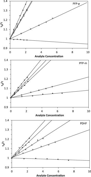 The effect of the phenylene linkage in poly(fluorene-alt