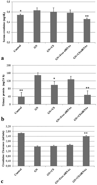 The effectiveness of chitosan-mediated silencing of PDGF-B