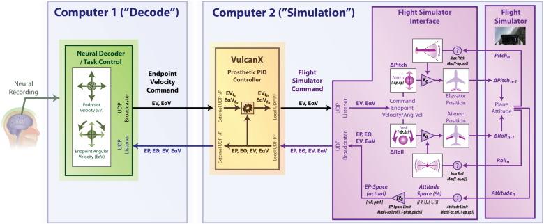 Flight simulation using a Brain-Computer Interface: A pilot