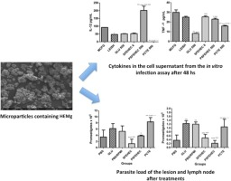 Evaluation of the antileishmanial activity of biodegradable