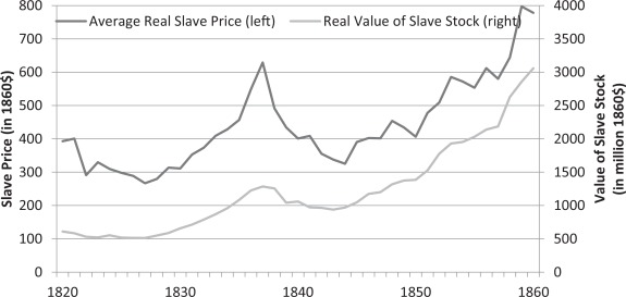 Cotton, slavery, and the new history of capitalism