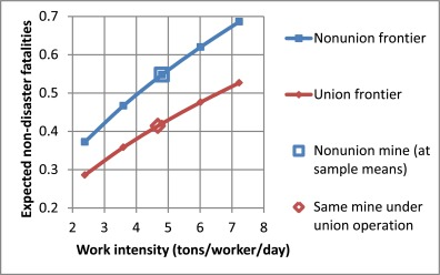Work intensity and worker safety in early twentieth-century coal