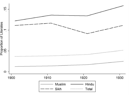 Displacement and development: Long term impacts of population