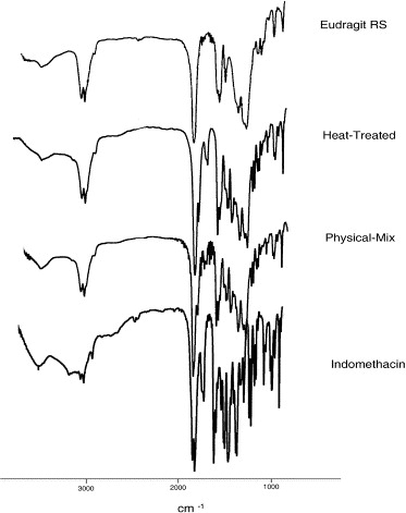 Mechanistic evaluation of the effect of thermal-treating on Eudragit