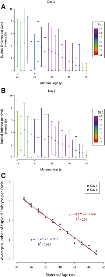 Effects of maternal age on euploidy rates in a large cohort of