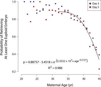 Effects of maternal age on euploidy rates in a large cohort