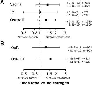 Evaluation of progestogen supplementation for luteal phase