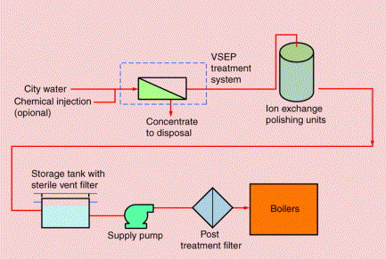 Feed Water Treatment for Industrial Boilers & Power Plants