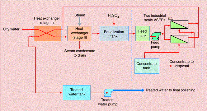 Feed water treatment for industrial boilers power plants boiler feed water treatment fandeluxe Images