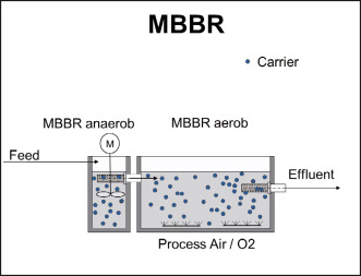 Biological water treatment: MBBR & IFAS technology