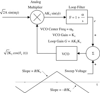 VCO sweep-rate limit for a phase-lock loop - ScienceDirect