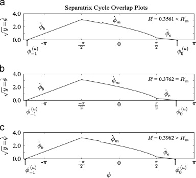 An exact formula for the maximum VCO sweep rate of a PLL