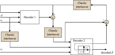Performance of turbo-coded chaotic interleaving and frequency-domain