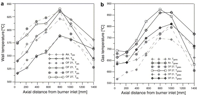 Flame and radiation characteristics of gas fired o2co2 combustion a axial distribution of the furnace wall temperature 20mm from the inner ccuart Images