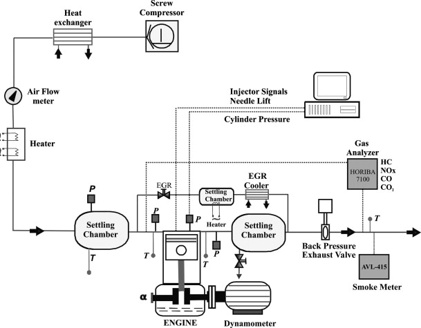 Selection Of A Diesel Fuel Surrogate For The Prediction Of Auto
