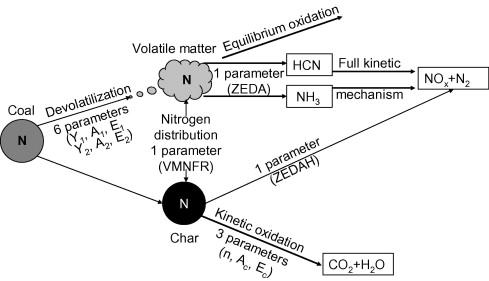 Computational Fluid Dynamic Simulations Of Coal Fired Utility