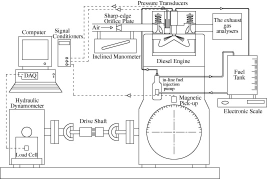 Performance and combustion characteristics of a DI diesel