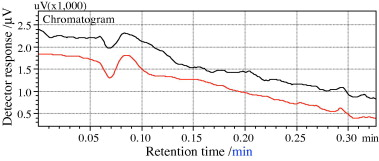 Direct measurement of formaldehyde and methanol emissions from