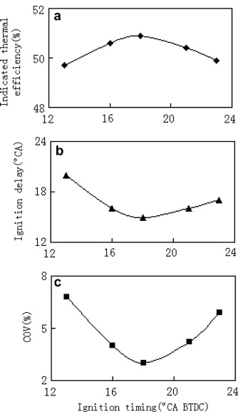 Effect of injection and ignition timings on performance and