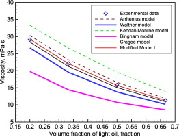 New models for calculating the viscosity of mixed oil - ScienceDirect