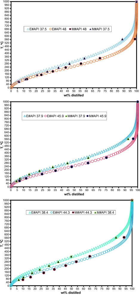 Estimation of crude oil TBP from crude viscosity - ScienceDirect